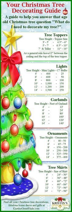 christmas tree decorations chart -