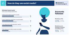 Wann verbinden sich Menschen mit Marken und Unternehmen in sozialen Netzwerken? Warum sind sie überhaupt auf Social Media aktiv? Influencer Marketing, Brand You, Social Media Marketing, No Worries, Germany, Good Things, Sayings, Facebook, Twitter