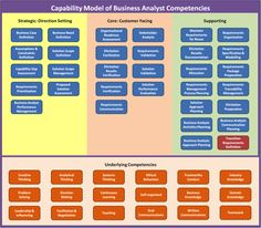 http://brettarthur.hubpages.com/hub/Visualising-How-a-Business-Analyst-Delivers-Value