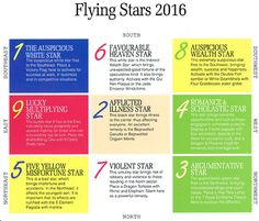Preview!!  Here is the 2016 Annual Feng Shui Chart, or Flying Star Chart for the new year. See Lillian's tips and recommondations to be ready for The Year of the Fire Monkey in 2016!  Click the link for more information    http://wp.me/p36eRQ-B7