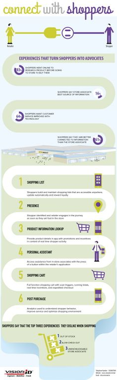 infographic for Web