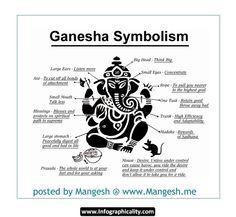 Ganesha%20Symbolism%20www.infographicality.com Ganesha Symbolism Infographic