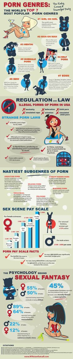 The World's Top 7 Most Popular Porn Genres [Infographic] Funny Memes, Jokes, Funny Shit, It's Funny, Funny Stuff, Most Popular, Adult Humor, Best Funny Pictures, Trending Memes