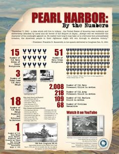 Pearl Harbor Day should not pass unnoticed. Dec How to teach about Pearl Harbor Day in your homeschool. Pearl Harbor Facts, Pearl Harbor Day, Pearl Harbor Attack, Day Of Infamy, Remember Pearl Harbor, Naval History, Military History, Military Art, History Magazine