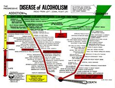 alcoholism | Stages of Alcoholism |