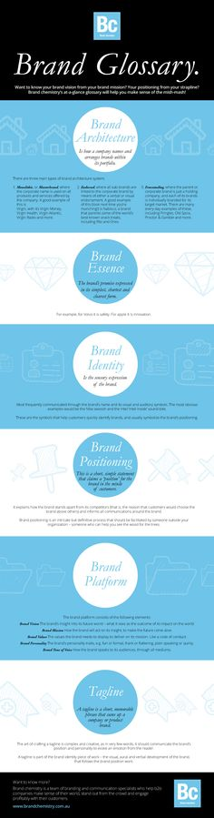 Useful glossary of different branding elements