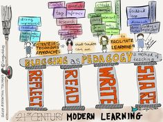 Blogging (and curation) as a Pedagogy - Illustration by Silvia Rosenthal Tolisano (@langwitches) - excerpted from http://socialmediaforlearning.com/2014/10/25/why-you-need-to-consider-blogging-as-a-pedagogy-to-facilitate-learning/