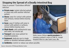"""Steps to prevent the spread of """"clostridium difficile"""" infection"""