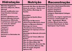 Cabelo e Tratamentos: Cronograma Capilar com dicas e produtos | Portal de Beleza