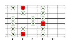 10 Essential Guitar Scales for Beginners Beginner Guitar Scales, Guitar Scales Charts, Guitar Chords And Scales, Guitar Chords For Songs, Music Chords, Guitar Chord Chart, Guitar For Beginners, Guitar Classes, Music Theory Guitar