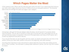 Which pages matter the most in a startup pitch deck ?  -- according to how long investors study them