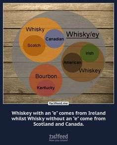Whiskey vs. Whisky: What's the Difference? I'm so glad I found this because I have always wondered!