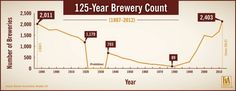 125-Year Brewary Count