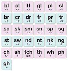 English Study, Phonics, Lilac, Periodic Table, Alphabet, Periodic Table Chart, Periotic Table, Alpha Bet, Syringa Vulgaris