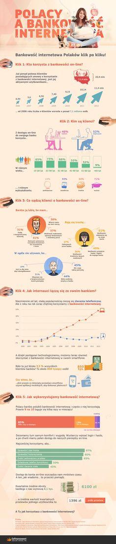 Polacy a bankowość internetowa