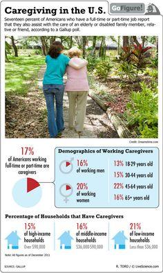 Caregiver Statistics in the U.S. #alzheimers #tgen #mindcrowd www.mindcrowd.org