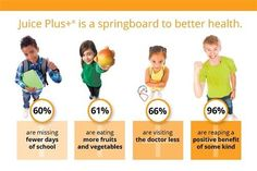 I want to share my FAVORITE thing about the Juice Plus+ Company: Our Children's Health Study: Did you know that you can sponsor a child (1 per adult) by taking Juice Plus+ yourself and the child can get it for FREE for up to 4 years. All that is required is a survey every 4 months!   Watch what one mom has to say . . . https://www.youtube.com/watch?v=VyElVI_1Pf0  stlouisjuiceplus.com