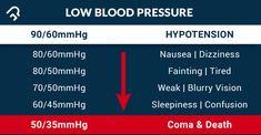 Nine ways to raise blood pressure – Dr. Raise Blood Pressure, Heart Attack, Home Remedies, Health Benefits, Heart Health, Diet, Banting, Home Health Remedies, Diets