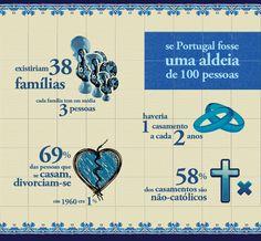 Este pin mostra como seria Portugal em termos de Famílias e Uniões, se Portugal fosse uma Aldeia de apenas 100 Pessoas.