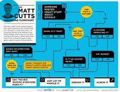 Infographic: The Matt Cutts Debunking Flowchart