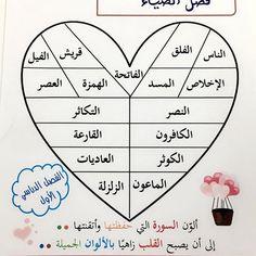 No photo description available. Ramadan Activities, Ramadan Crafts, Activities For Kids, Ablution Islam, Teaching Kids, Kids Learning, Kids Planner, Arabic Alphabet For Kids, Islam For Kids