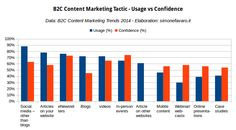 B2C Content Marketing - Get more helpful marketing and blogging tips at mikesweeneyonline.com