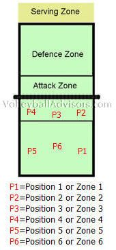 volleyball positions