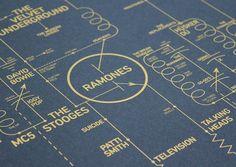 Alternative Love Blueprint - A History of Alternative Music - WeAreDorothy
