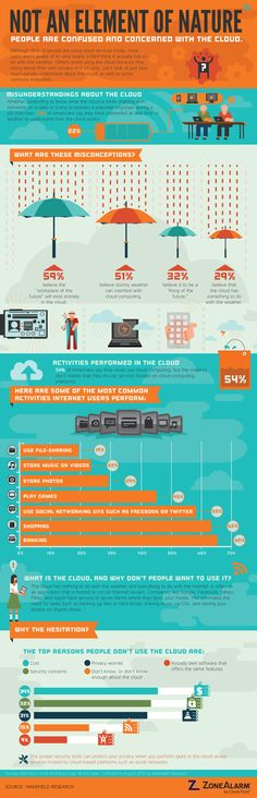 Apparently The Cloud Is A Confusing Term: 51% Of People Believe Bad Weather Disrupts Cloud Computing