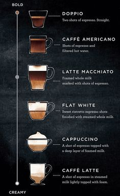 Starbucks shares its spectrum of espresso drink menu What's a latte macchiato? Meet Starbucks' new hybrid espresso drink Cafe Menu, Menu Café, Drink Menu, Menu List, Drink List, Latte Macchiato, Frappuccino, Starbucks Latte, Starbucks Menu
