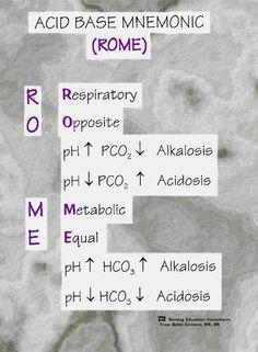 acid base mnemonic - Nursing Meme - The post acid base mnemonic appeared first on Gag Dad. Nursing Pneumonics, Nursing Study Tips, Med Surg Nursing, Nursing School Notes, Pharmacology Nursing, Nursing Schools, Neonatal Nursing, Nursing Gifts, Nicu
