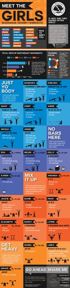 "CrossFit infographic that categorizes the ""Girls"" benchmark workouts and provides some interesting facts.   Dear Fran, I hate you."