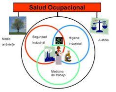 descripciones sobre salud ocupacional y seguridad industrial y sus normas