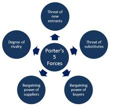porter five force model for radio industry Understanding the dynamics of competitors within an industry is critical for  one of the most respected models to assist with this analysis is porter's five  could compete with free broadcast tv from an antenna without the greater diversity of.