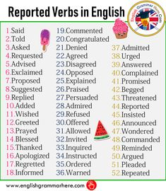 Reported Verbs in English - English Grammar Here Vocabulary List, Vocabulary Words, English Vocabulary, Vocabulary Meaning, Grammar Rules, Teaching Grammar, English Verbs, English Grammar, English English