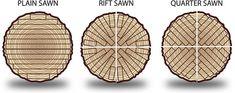 Quarter Sawn Oak is Best | Flickr - Photo Sharing!