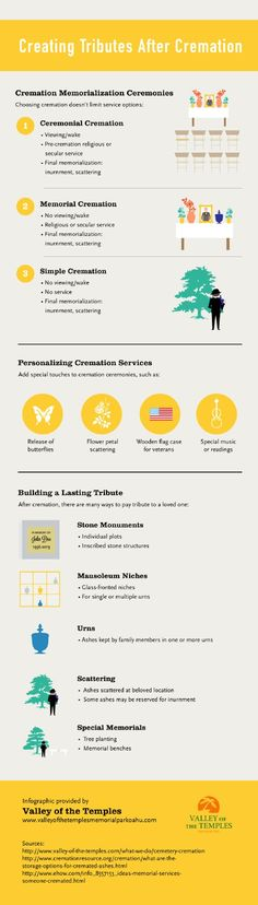 INFOGRAPHIC: Creating a beautiful, personalized memorial services for a loved one after cremation. Plan For Life, End Of Life, Funeral Planning, Retirement Planning, Funeral Costs, Final Goodbye, Cremation Services, Funeral Memorial, Cremation Ashes