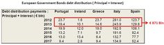 The Fiscal Cliff in the PIIGS is 871 billion Euros in 2012.(May 6th 2012)