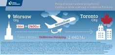 Bilet lotniczy do Toronto - 300 zł przez 7 miesięcy w UniKorona Pieniężny