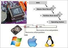 Sistemul de operare Sistemul de operare (SO) este o colecţie de programe de sistem folosite pentru gestionarea resurselor calculatorului şi controlarea întregii lui activităţi. Sistemul de operare asigură legătura dintre utilizator şi calculator, copiază programele din fişierele ...