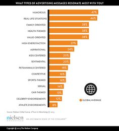 Mass Appeal: How Some Ad Characteristics Resonate with Consumers Around the World - Nielsen