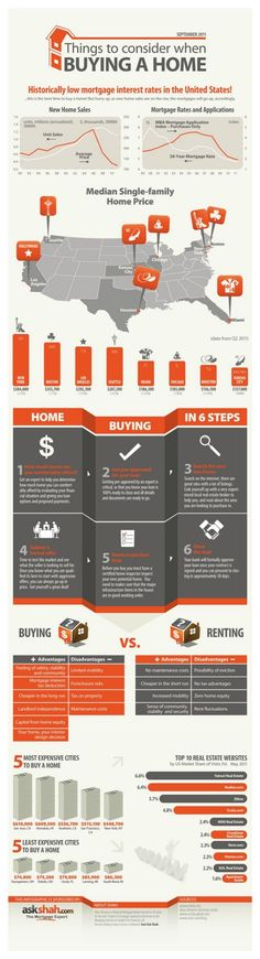 "REAL ESTATE - ""Things To Consider When Buying A Home An informative graphic regarding many aspects of buying a home including current mortgage rates, median prices of homes, the home buying process and more. Current Mortgage Rates, Mortgage Interest Rates, Home Buying Tips, Home Buying Process, Just In Case, Just For You, Mortgage Tips, Mortgage Payment, First Time Home Buyers"
