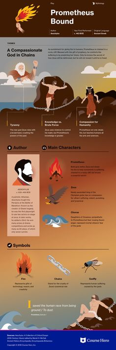 This @CourseHero infographic on Prometheus Bound is both visually stunning and informative!