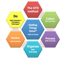 GTD con Evernote