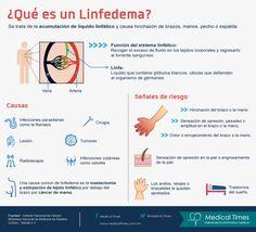 infografia_dia_6marzo_linfodema_medicaltimes.jpg (979×890)