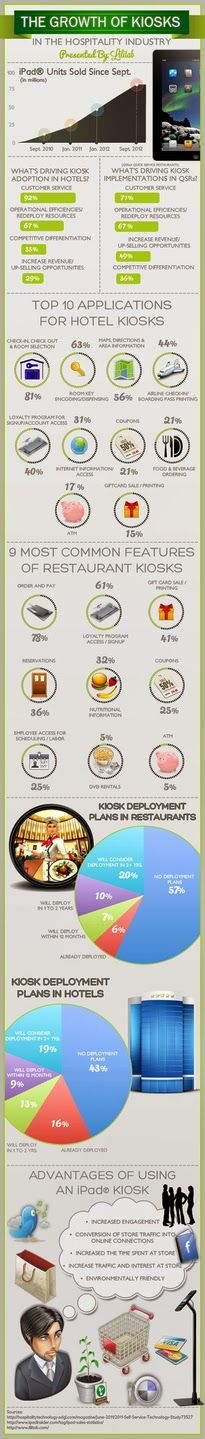 The Growth of Kiosks in the Hospitality Industry.