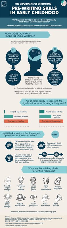 What research says about early writing skills