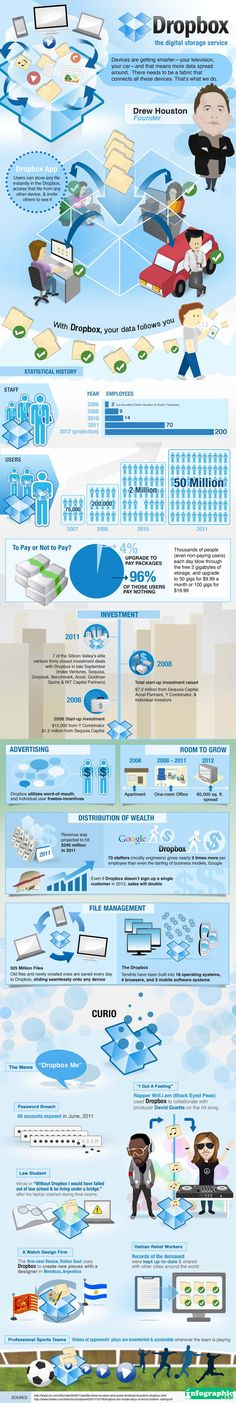 Dropbox: The digital storage service Infographic