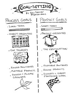Product Goals vs. Process Goals - This Simple Tweak in Goal-Setting Changed My Creative Output