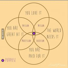 Purpose in the center/ flower of life/ passion/mission <3